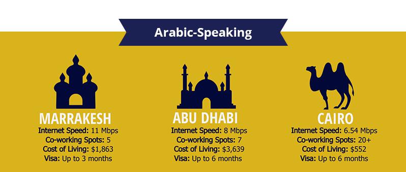 Top Arabic Speaking Digital Nomad Destinations