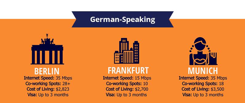 Top German-Speaking Digital Nomad Destinations