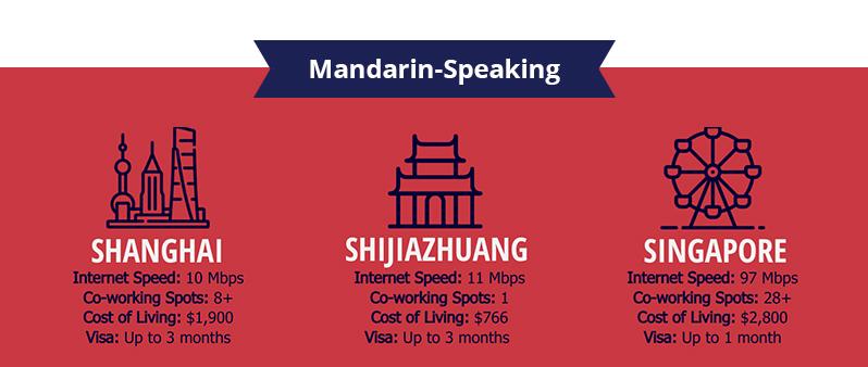 Top Mandarin Speaking Digital Nomad Destinations