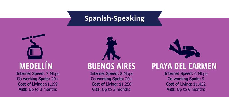 Top Spanish Speaking Digital Nomad Destinations