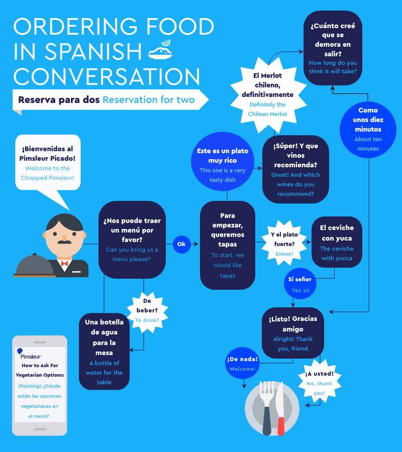 Spanish Restaurant Vocabulary and conversation