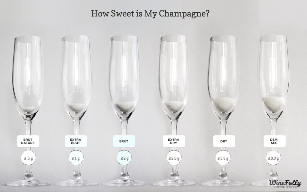 French Wine Terms Brut Sweetness Scale